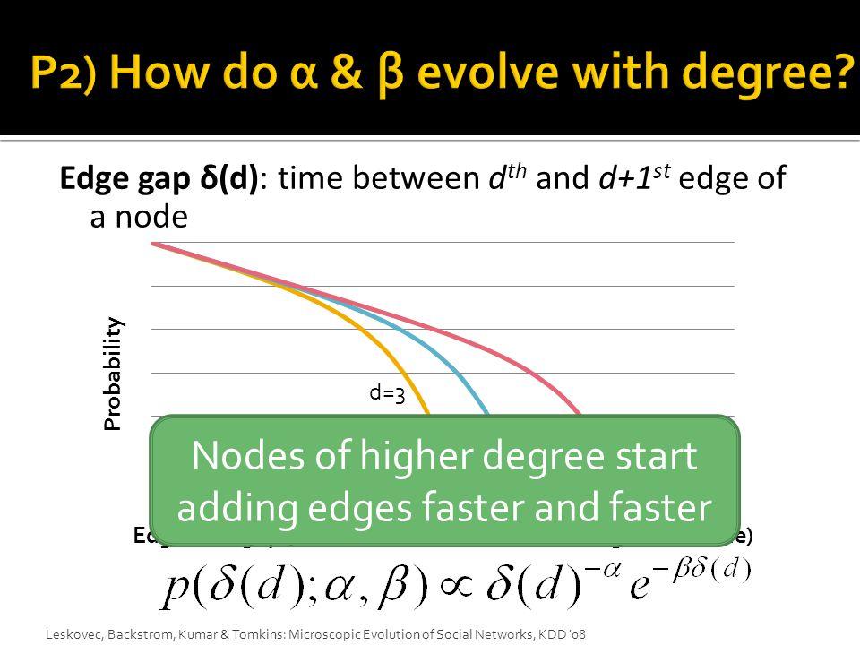 Leskovec, Backstrom, Kumar & Tomkins: Microscopic Evolution of Social Networks, KDD 08 This means nodes of higher degree start adding edges faster and faster Degree d=1 d=3 d=2