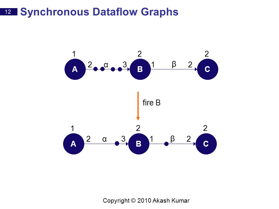 12 Copyright © 2010 Akash Kumar Synchronous Dataflow Graphs fire B ABC 2312α β 22 1 ABC 2312α β 22 1
