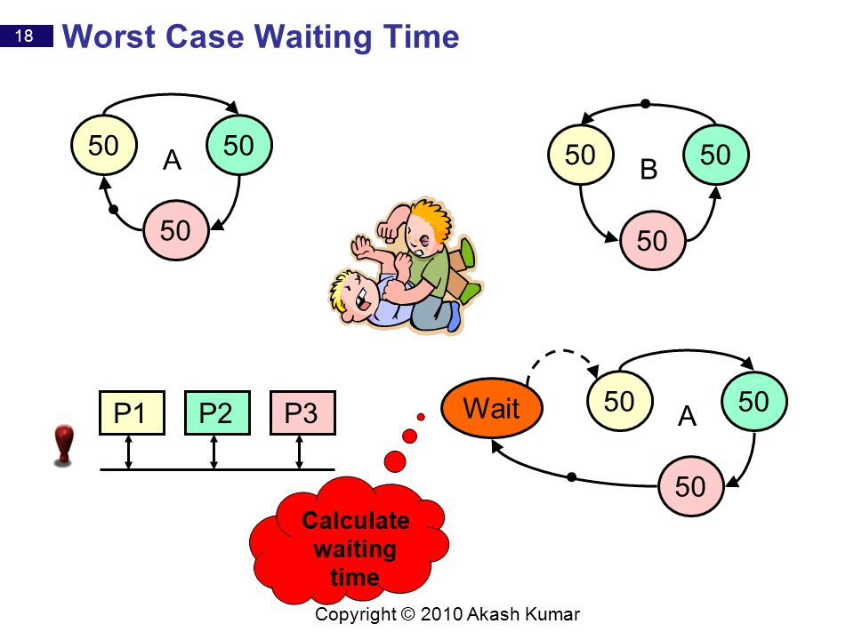 18 Copyright © 2010 Akash Kumar Worst Case Waiting Time 50 A A Wait Calculate waiting time 50 B P1P2P3
