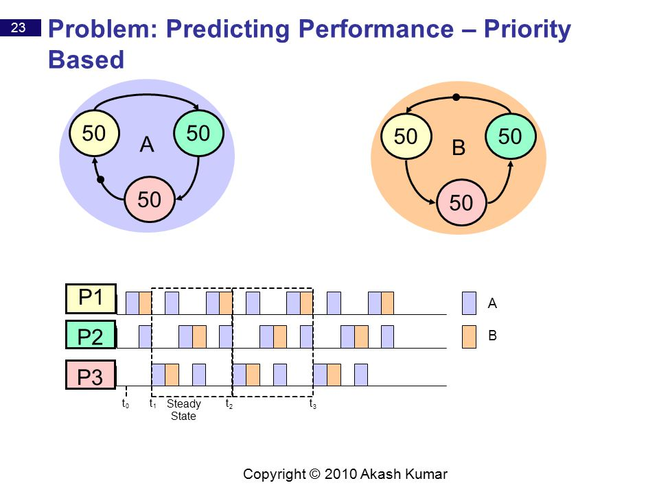 23 Copyright © 2010 Akash Kumar Problem: Predicting Performance – Priority Based P1 P2 P3 50 A B A B t 1 t 0 t 2 t 3 Steady State