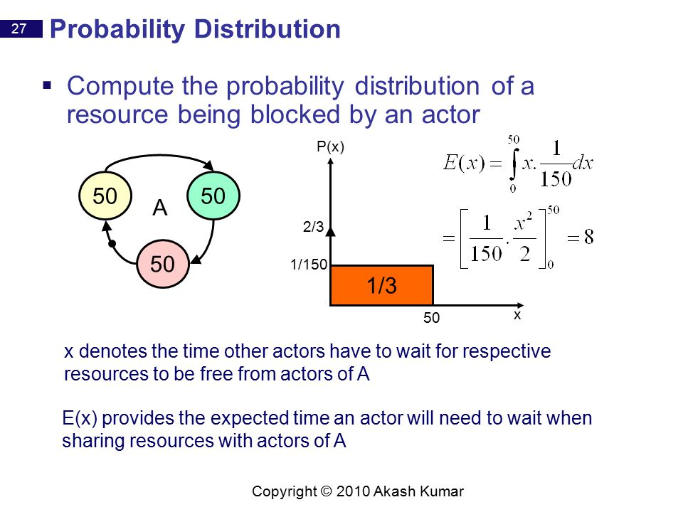 27 Copyright © 2010 Akash Kumar P(x) x Probability Distribution 50 A 1/3 1/150 50 2/3 x denotes the time other actors have to wait for respective resources to be free from actors of A E(x) provides the expected time an actor will need to wait when sharing resources with actors of A  Compute the probability distribution of a resource being blocked by an actor