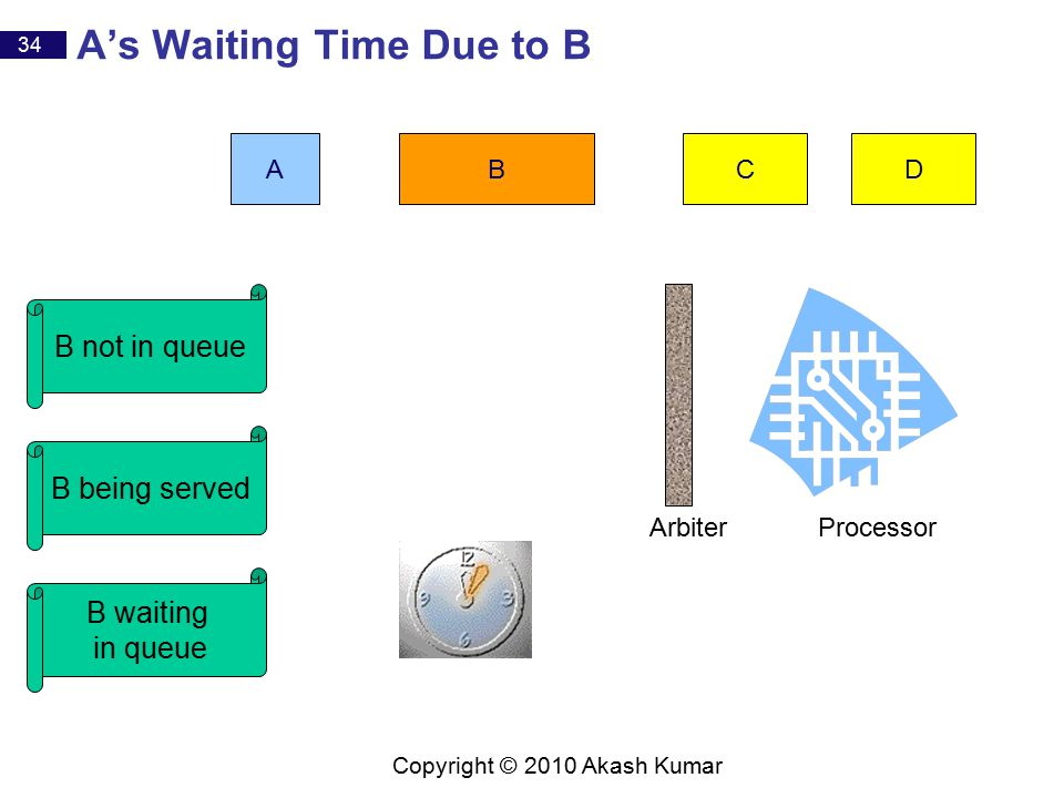 34 Copyright © 2010 Akash Kumar A's Waiting Time Due to B CBAD B not in queue B being served B waiting in queue ProcessorArbiter