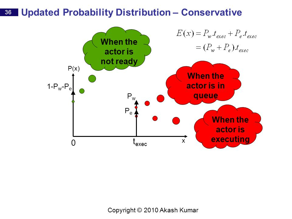 36 Copyright © 2010 Akash Kumar P(x) x Updated Probability Distribution – Conservative t exec 1-P w -P e PwPw When the actor is in queue When the actor is not ready When the actor is executing 0 PePe