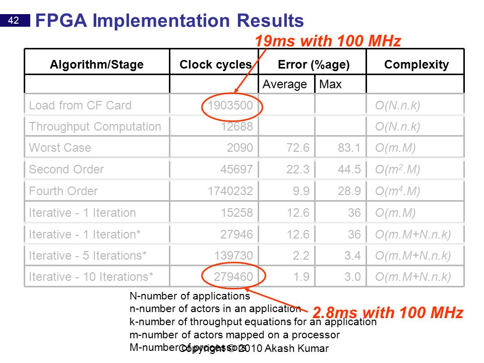 42 Copyright © 2010 Akash Kumar FPGA Implementation Results 3.0 3.4 36 28.9 44.5 83.1 Max O(m.M+N.n.k) 1.9279460Iterative - 10 Iterations* O(m.M+N.n.k) 2.2139730Iterative - 5 Iterations* O(m.M+N.n.k) 12.627946Iterative - 1 Iteration* O(m.M) 12.615258Iterative - 1 Iteration O(m 4.M) 9.91740232Fourth Order O(m 2.M) 22.345697Second Order O(m.M) 72.62090Worst Case O(N.n.k)12688Throughput Computation O(N.n.k) 1903500Load from CF Card Average Complexity Error (%age)‏ Clock cyclesAlgorithm/Stage N-number of applications n-number of actors in an application k-number of throughput equations for an application m-number of actors mapped on a processor M-number of processors 19ms with 100 MHz 2.8ms with 100 MHz