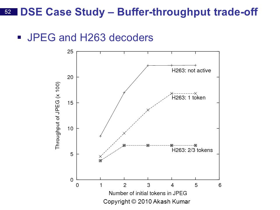 52 Copyright © 2010 Akash Kumar DSE Case Study – Buffer-throughput trade-off  JPEG and H263 decoders