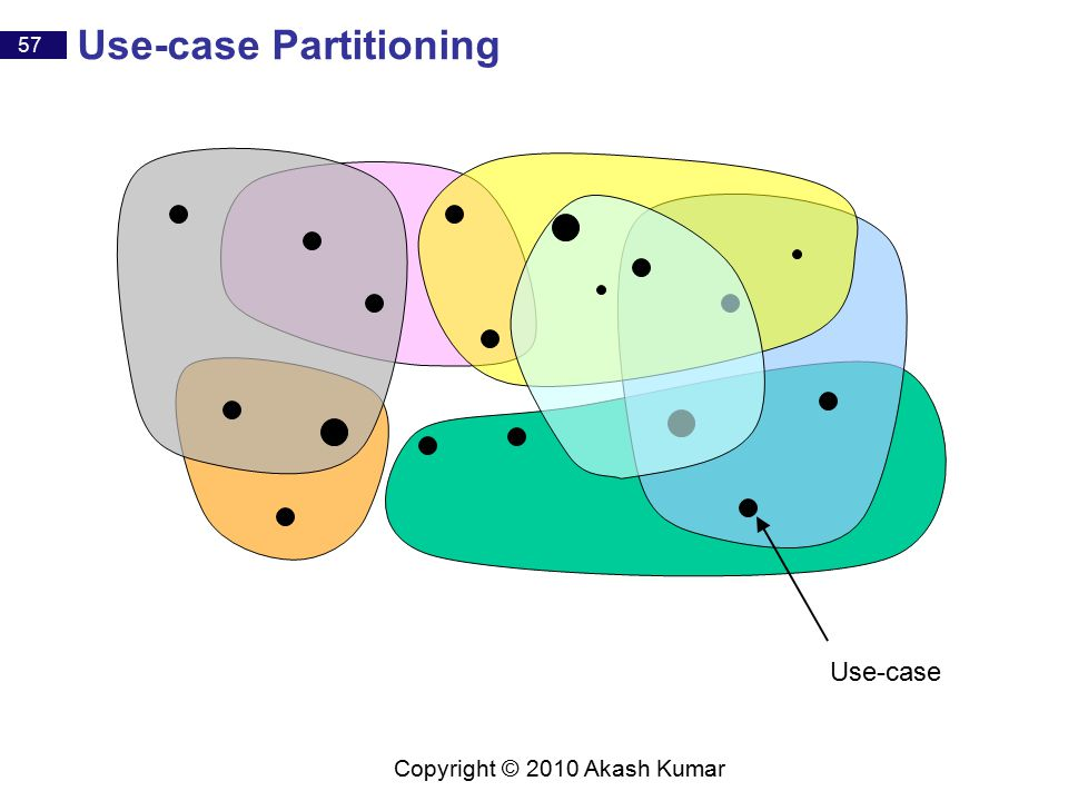 57 Copyright © 2010 Akash Kumar Use-case Partitioning Use-case