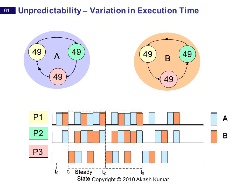 61 Copyright © 2010 Akash Kumar Unpredictability – Variation in Execution Time P1 P2 P3 50 A B 49 A B