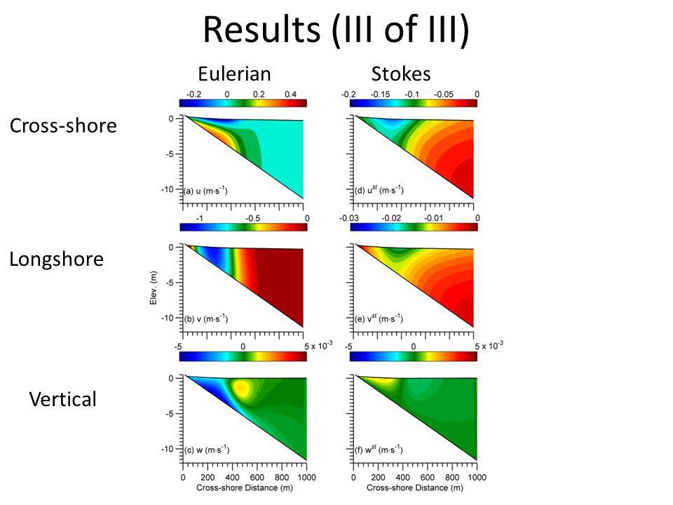 Results (III of III) Cross-shore Longshore Vertical EulerianStokes
