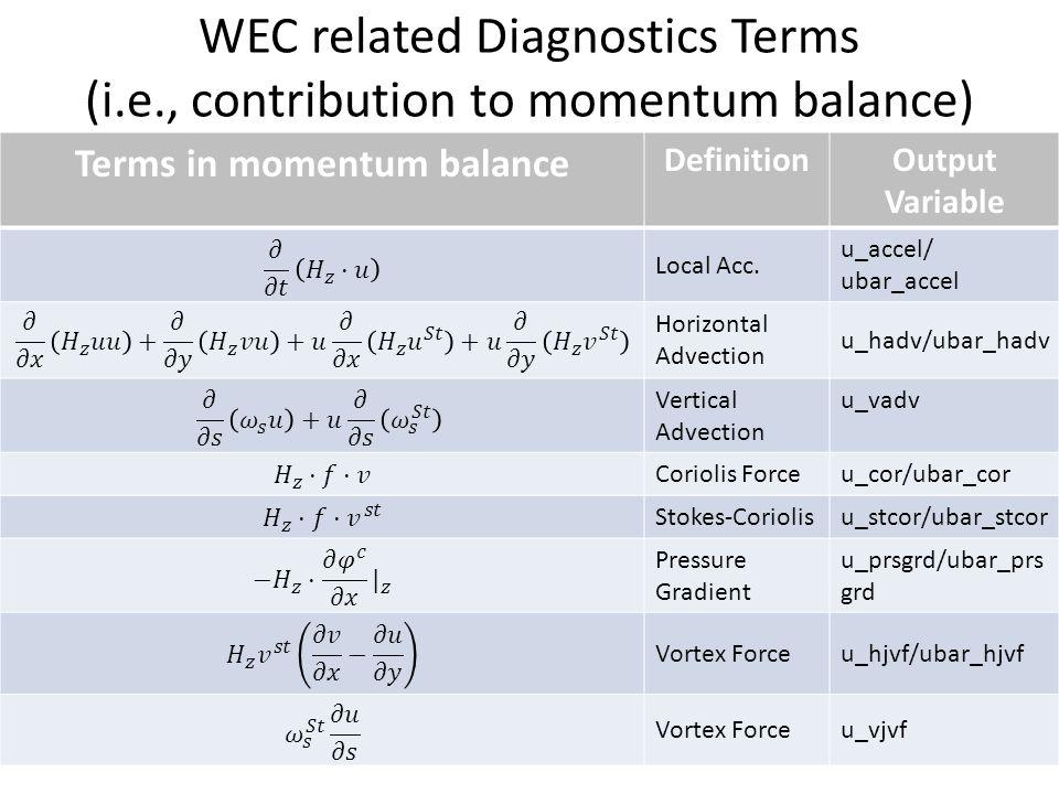 WEC related Diagnostics Terms (i.e., contribution to momentum balance) Terms in momentum balance DefinitionOutput Variable Local Acc.