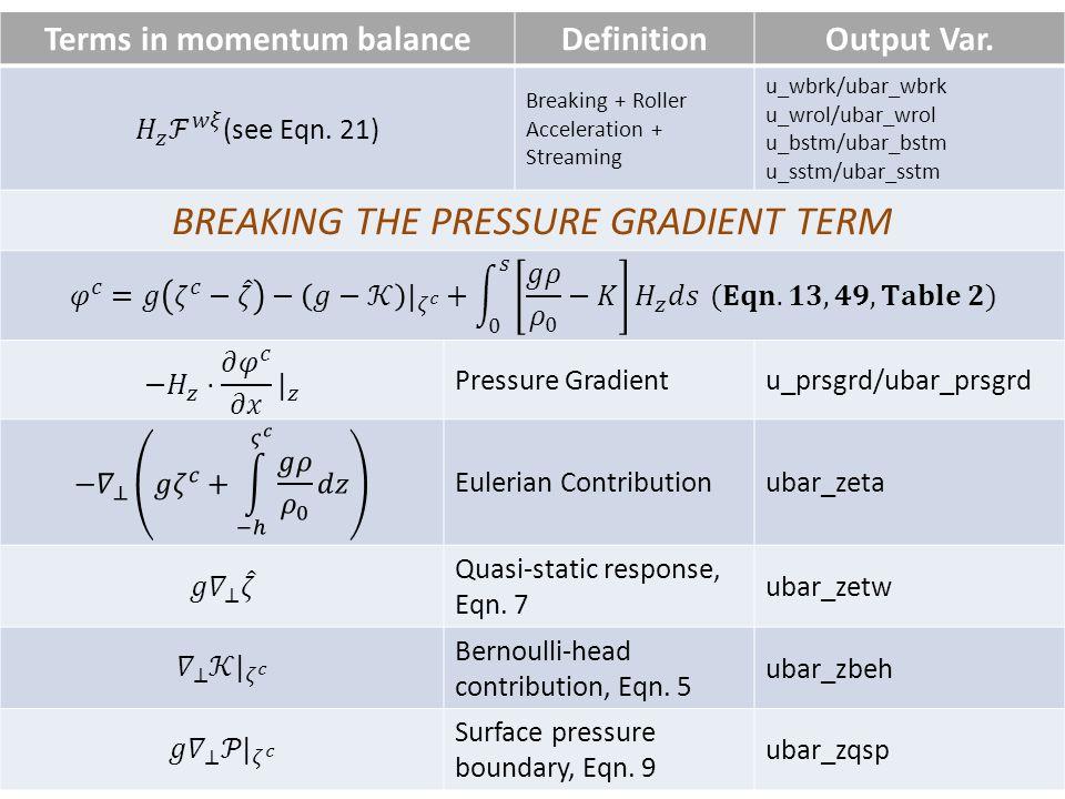 Terms in momentum balanceDefinitionOutput Var.
