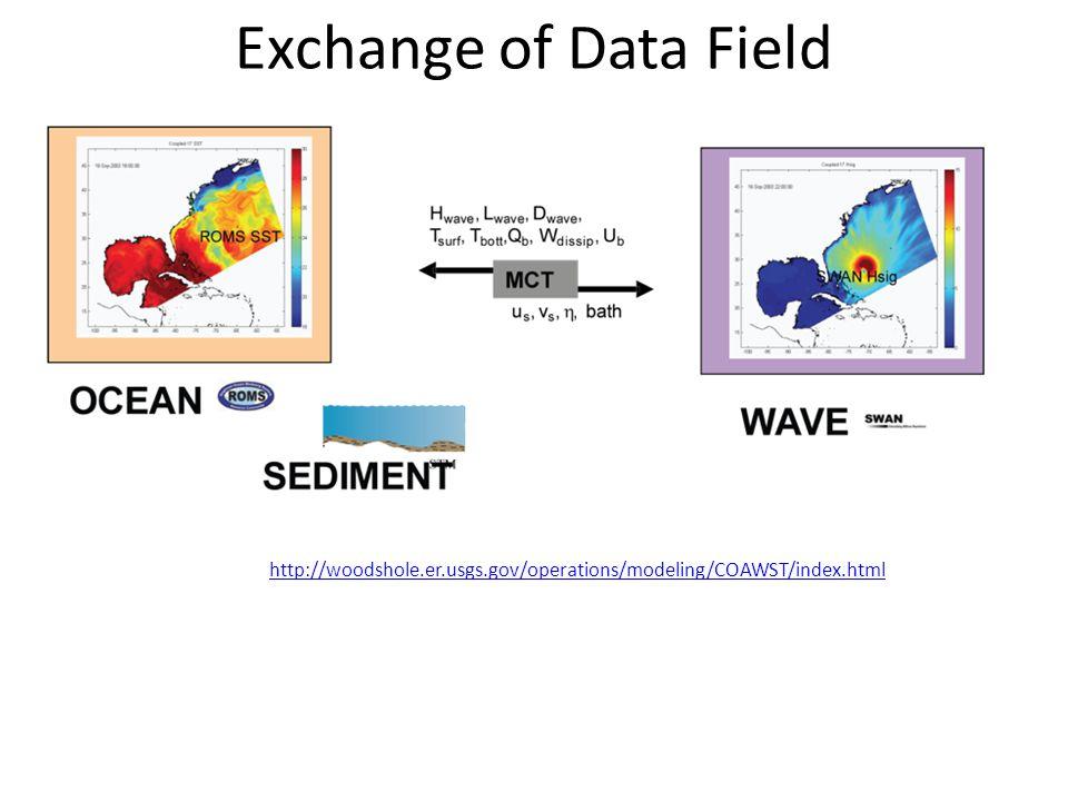 Exchange of Data Field http://woodshole.er.usgs.gov/operations/modeling/COAWST/index.html