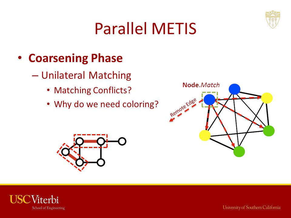 Parallel METIS Coarsening Phase – Unilateral Matching Matching Conflicts? Why do we need coloring? Node.Match Remote Edge