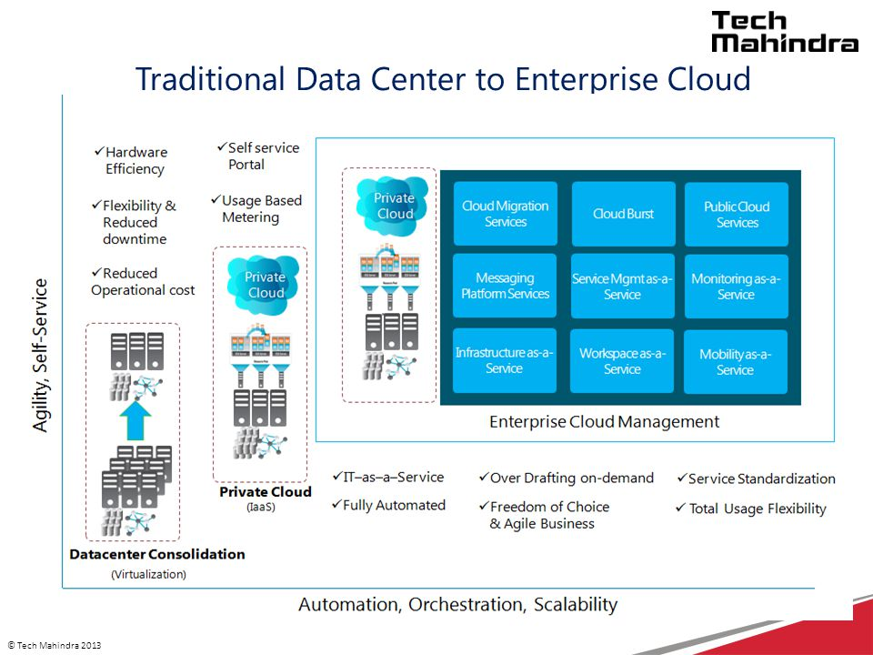 © Tech Mahindra 2013 Traditional Data Center to Enterprise Cloud