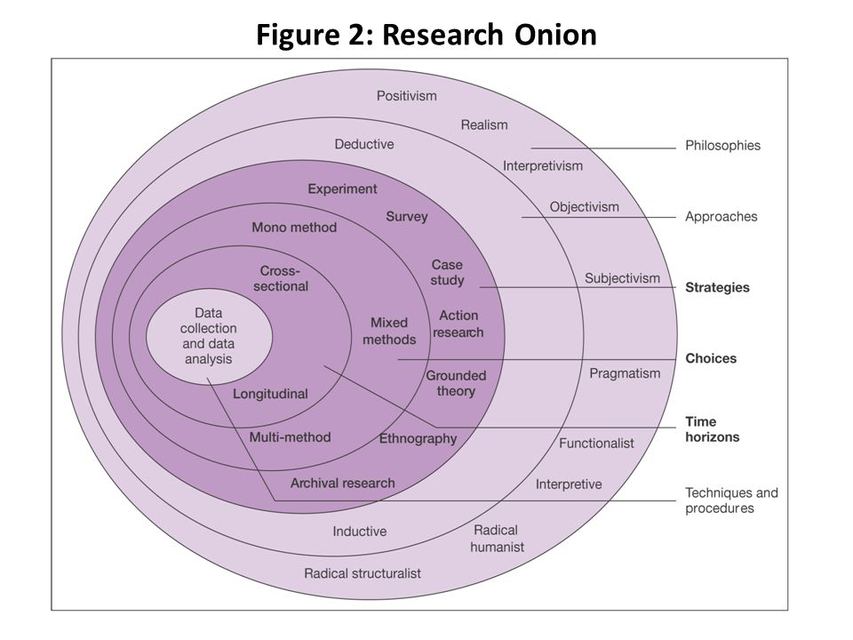 Figure 2: Research Onion