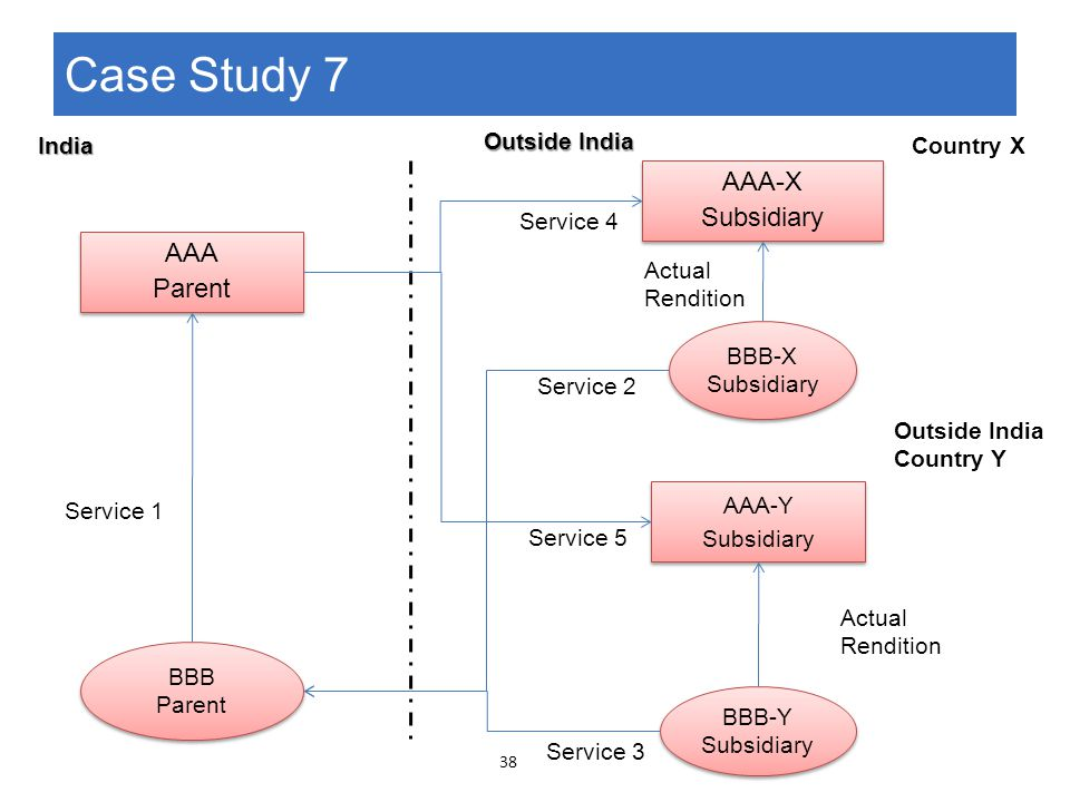 BBB Parent BBB Parent AAA-X Subsidiary AAA-X Subsidiary AAA-Y Subsidiary AAA-Y Subsidiary BBB-X Subsidiary BBB-X Subsidiary BBB-Y Subsidiary BBB-Y Sub