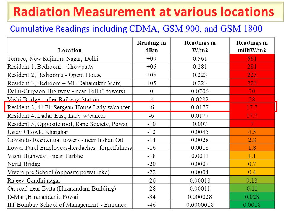 Radiation Measurement at various locations Cumulative Readings including CDMA, GSM 900, and GSM 1800 Location Reading in dBm Readings in W/m2 Readings in milliW/m2 Terrace, New Rajindra Nagar, Delhi+090.561561 Resident 1, Bedroom - Chowpatty+060.281281 Resident 2, Bedrooms - Opera House+050.223223 Resident 3, Bedroom – ML Dahanukar Marg+050.223223 Delhi-Gurgaon Highway - near Toll (3 towers)00.070670 Vashi Bridge - after Railway Station-40.028228 Resident 3, 4 th Fl: Sergean House Lady w/cancer-60.017717.7 Resident 4, Dadar East, Lady w/cancer-60.017717.7 Resident 5, Opposite roof, Rane Society, Powai-100.0077 Ustav Chowk, Kharghar-120.00454.5 Govandi- Residential towers - near Indian Oil-140.00282.8 Lower Parel Employees-headaches, forgetfulness-160.00181.8 Vashi Highway – near Turbhe-180.00111.1 Nerul Bridge-200.00070.7 Vivero pre School (opposite powai lake)-220.00040.4 Rajeev Gandhi nagar-260.000180.18 On road near Evita (Hiranandani Building)-280.000110.11 D-Mart,Hiranandani, Powai-340.0000280.028 IIT Bombay School of Management - Entrance-460.00000180.0018