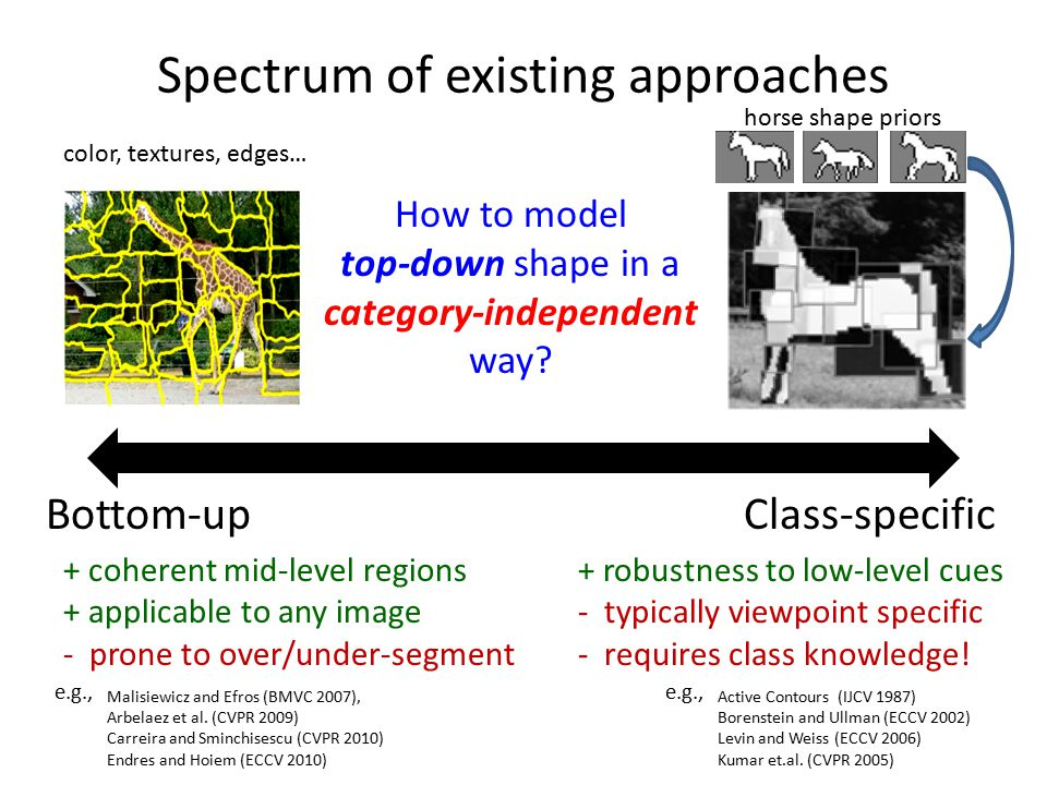 Approach: Refinement and pruning Initial projection Refined shape Exemplar jigsaw Pruned out Exemplar Projection AggregationSegmentation