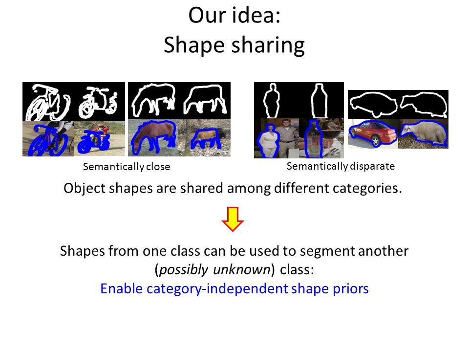 Basis of approach: transfer through matching Transfer category-independent shape prior Exemplar image Test image Partial shape match Global shape projection ground truth object boundaries