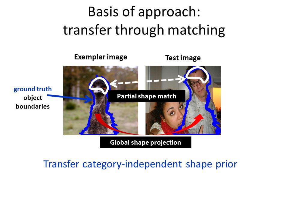 Segmentation quality ApproachCovering (%)Num of segments Shape sharing (Ours)84.31448 CPMC [Carreira and Sminchisescu]81.61759 Object proposals [Endres and Hoiem]81.71540 gPb-owt-ucm [Arbelaez et al.]62.81242 PASCAL 2010 dataset ApproachCovering (%)Num of segments Shape sharing (Ours)75.61449 CPMC [Carreira and Sminchisescu]74.11677 Object proposals [Endres and Hoiem]72.31275 gPb-owt-ucm [Arbelaez et al.]61.61483 Berkeley segmentation dataset *Exemplars = PASCAL