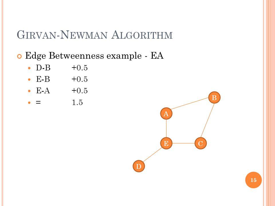 G IRVAN -N EWMAN A LGORITHM Edge Betweenness example - EA D-B +0.5 E-B +0.5 E-A+0.5 =1.5 15 A D C B E