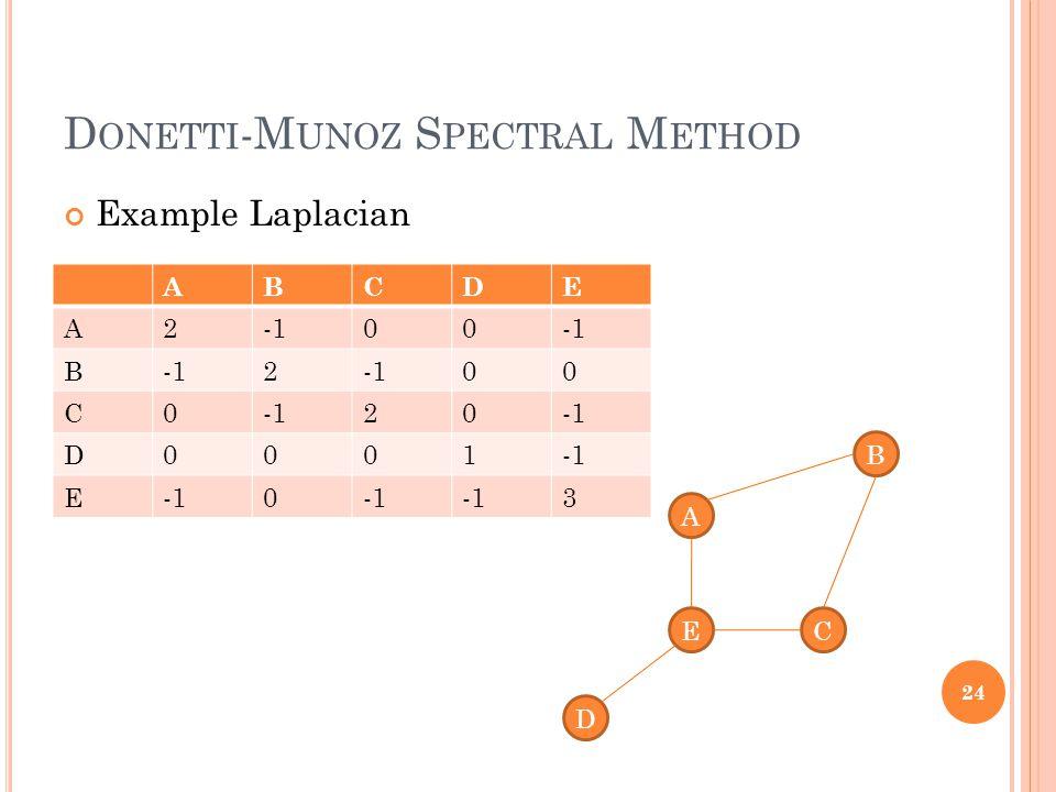D ONETTI -M UNOZ S PECTRAL M ETHOD Example Laplacian 24 A D C B E ABCDE A200 B 2 00 C0 20 D0001 E 0 3