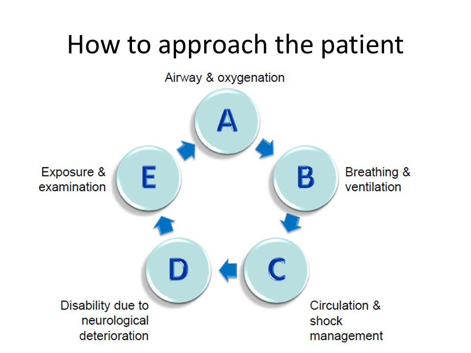 How to approach the patient