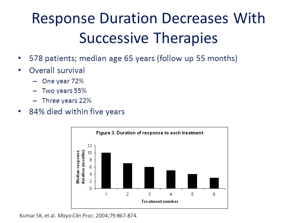 Response Duration Decreases With Successive Therapies 578 patients; median age 65 years (follow up 55 months) Overall survival – One year 72% – Two ye