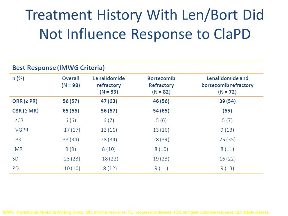 Treatment History With Len/Bort Did Not Influence Response to ClaPD Best Response (IMWG Criteria) n (%)Overall (N = 98) Lenalidomide refractory (N = 8