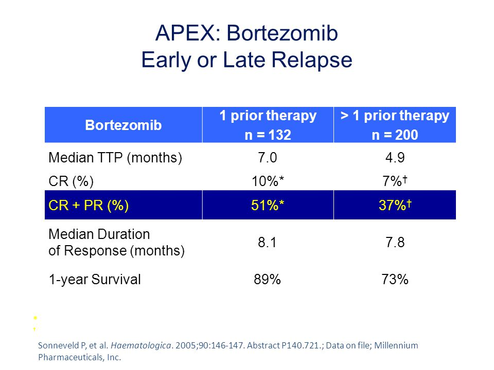 APEX: Bortezomib Early or Late Relapse Bortezomib 1 prior therapy n = 132 > 1 prior therapy n = 200 Median TTP (months)7.04.9 CR (%)10%*7% † CR + PR (