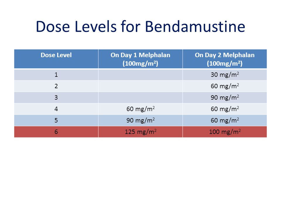 Dose Levels for Bendamustine Dose LevelOn Day 1 Melphalan (100mg/m 2 ) On Day 2 Melphalan (100mg/m 2 ) 130 mg/m 2 260 mg/m 2 390 mg/m 2 460 mg/m 2 590