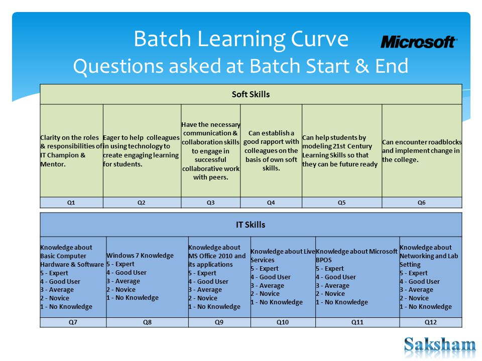 Batch Learning Curve Questions asked at Batch Start & End Soft Skills Clarity on the roles & responsibilities of IT Champion & Mentor. Eager to help c