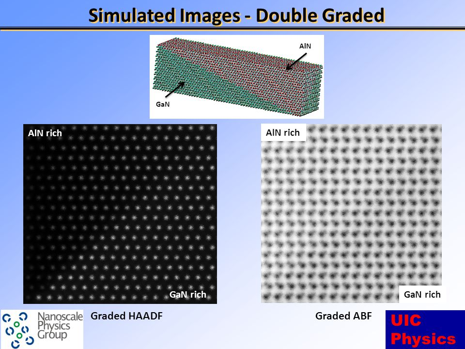 UIC Physics Simulated Images - Double Graded GaN AlN Graded HAADFGraded ABF GaN rich AlN rich GaN rich AlN rich
