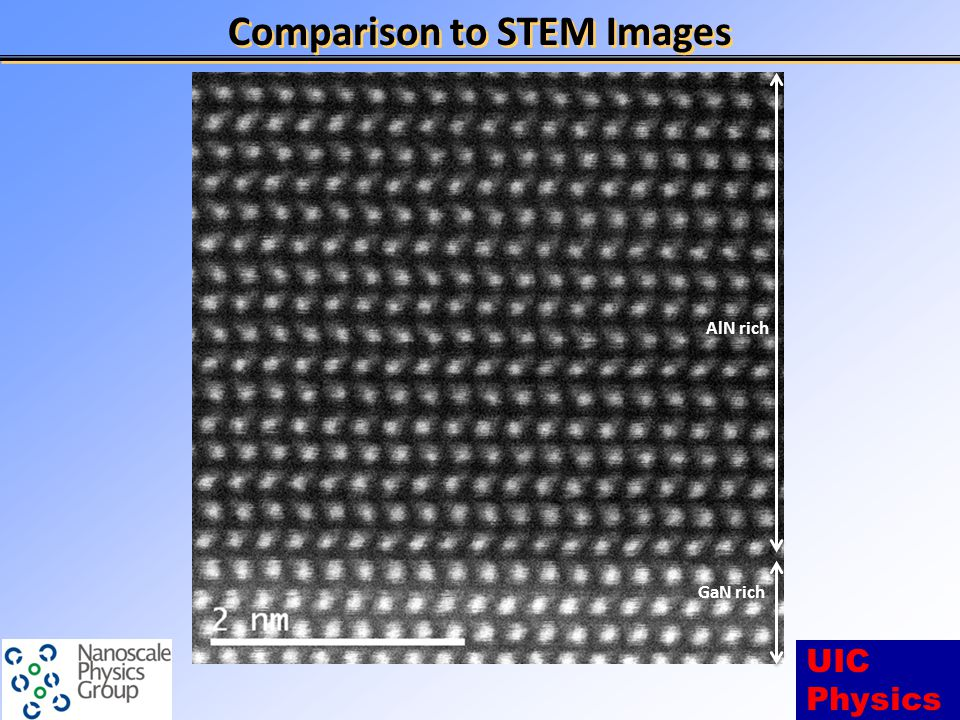 UIC Physics Comparison to STEM Images AlN rich GaN rich