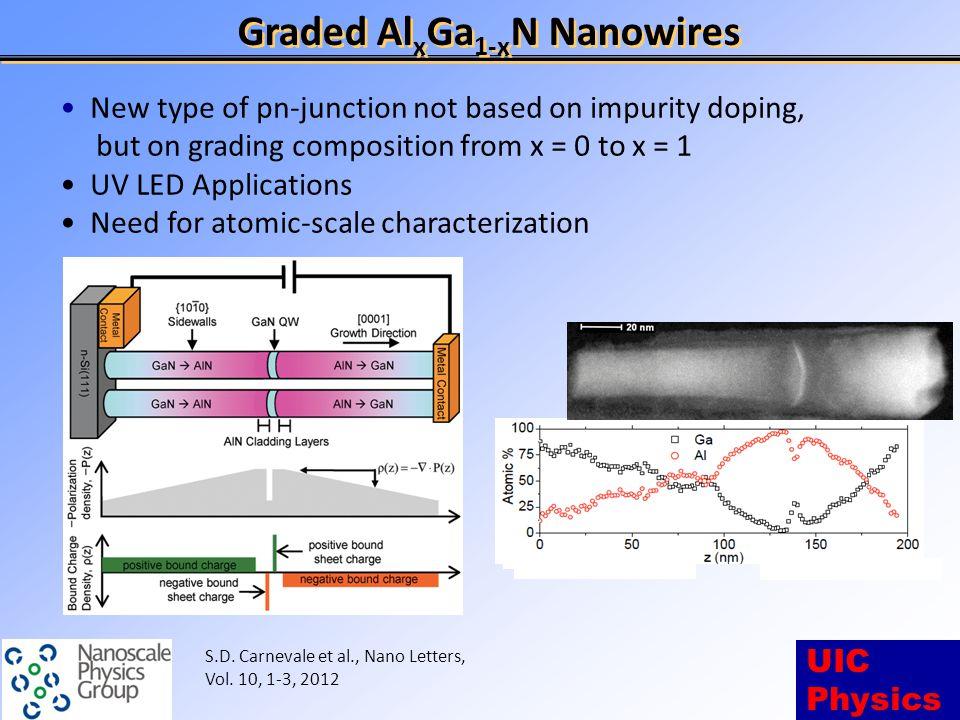 UIC Physics Comparison to STEM Images AlN rich GaN rich