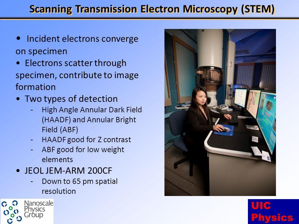 UIC Physics Comparison to EELS Spectra V.J. Keast et al., Journal of Microscopy, Vol.