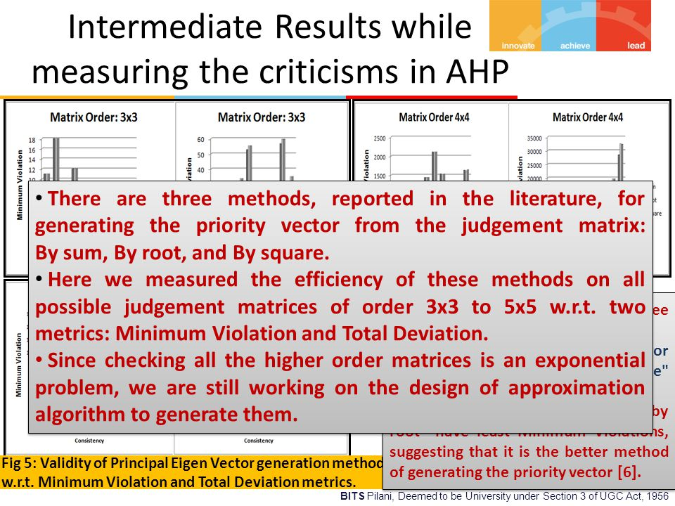 BITS Pilani, Deemed to be University under Section 3 of UGC Act, 1956 Intermediate Results while measuring the criticisms in AHP Fig 5: Validity of Principal Eigen Vector generation methods w.r.t.