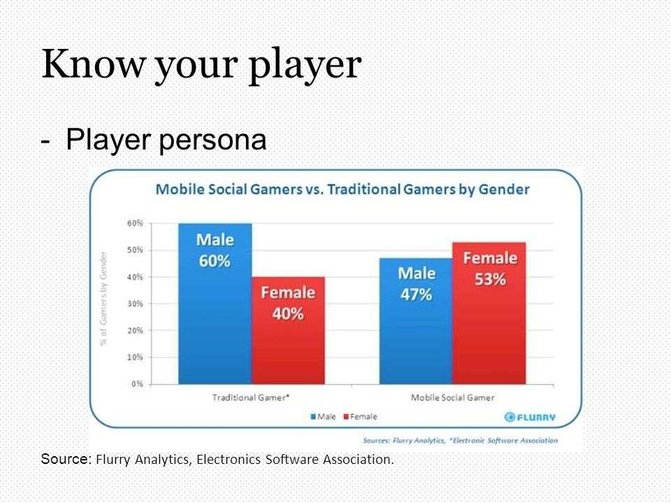 -Player persona Source: Flurry Analytics, Electronics Software Association. Know your player