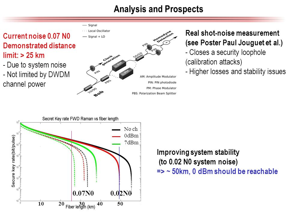 Analysis and Prospects Current noise 0.07 N0 Demonstrated distance limit: > 25 km - Due to system noise - Not limited by DWDM channel power Real shot-noise measurement (see Poster Paul Jouguet et al.) - Closes a security loophole (calibration attacks) - Higher losses and stability issues Improving system stability (to 0.02 N0 system noise) => ~ 50km, 0 dBm should be reachable No ch 0dBm 7dBm 0.07N00.02N0 1020304050