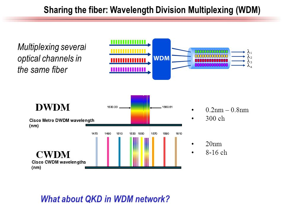 Sharing the fiber: Wavelength Division Multiplexing (WDM) Multiplexing several optical channels in the same fiber What about QKD in WDM network.