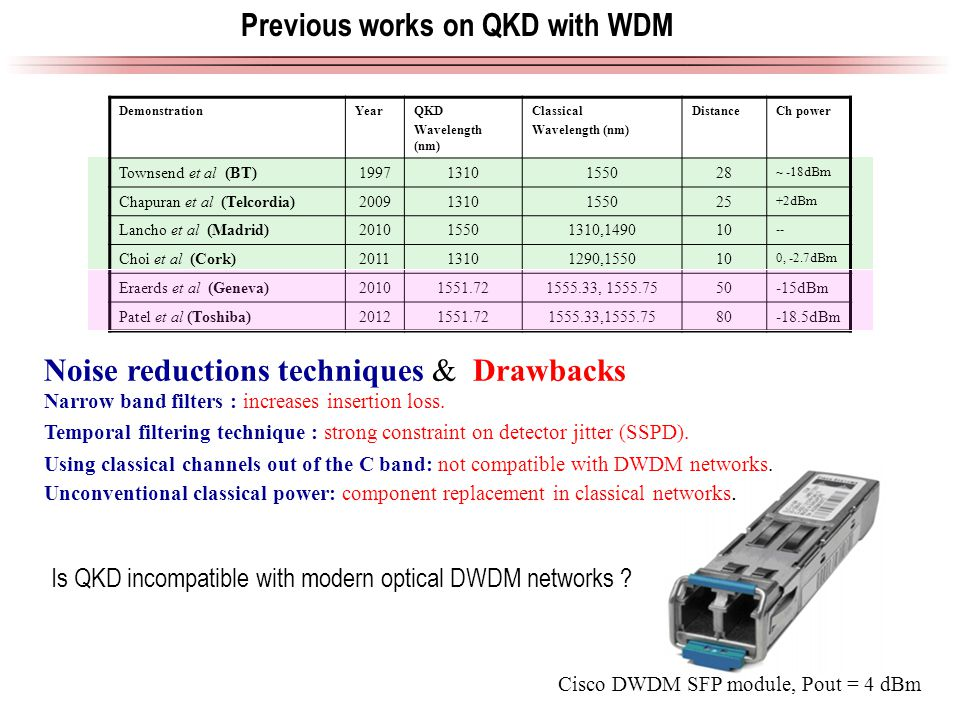 Cisco DWDM SFP module, Pout = 4 dBm Previous works on QKD with WDM Narrow band filters : increases insertion loss.