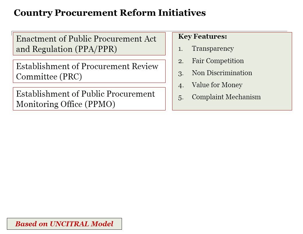 Country Procurement Reform Initiatives Enactment of Public Procurement Act and Regulation (PPA/PPR) Key Functions: 1.Review of Procurement Proceeding 2.Review of Procurement Decision Based on UNCITRAL Model Establishment of Procurement Review Committee (PRC) Establishment of Public Procurement Monitoring Office (PPMO)