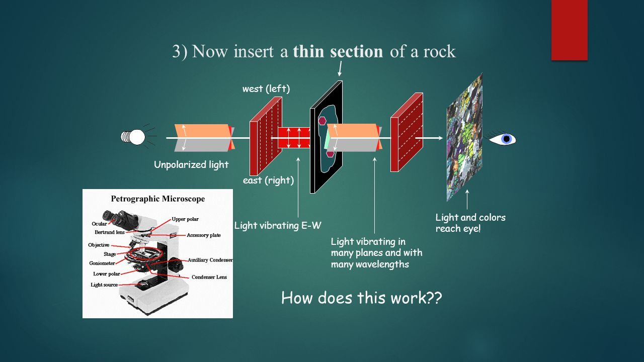 3) Now insert a thin section of a rock west (left) east (right) Light vibrating E-W Light vibrating in many planes and with many wavelengths How does