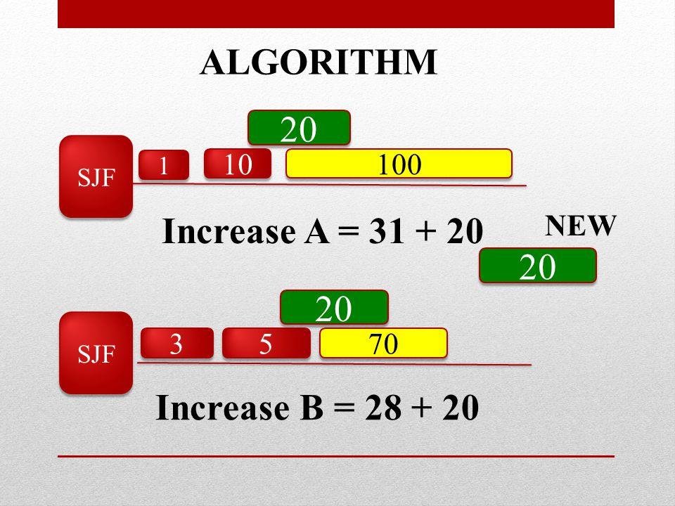 SJF ALGORITHM 5 5 3 3 70 10 1 1 100 20 Increase B = 28 + 20 Increase A = 31 + 20 NEW