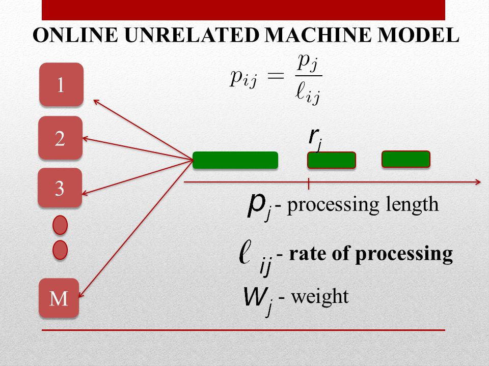 S ELFISH M IGRATE is -speed -competitive for minimizing weighted flow-time on unrelated machines.