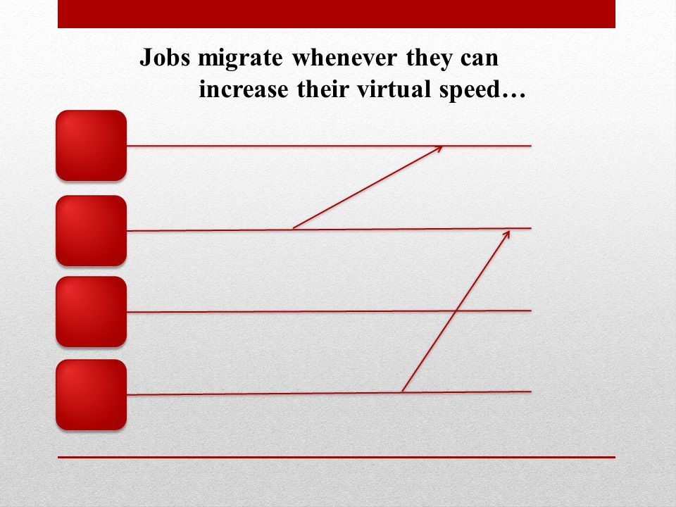 Jobs migrate whenever they can increase their virtual speed…
