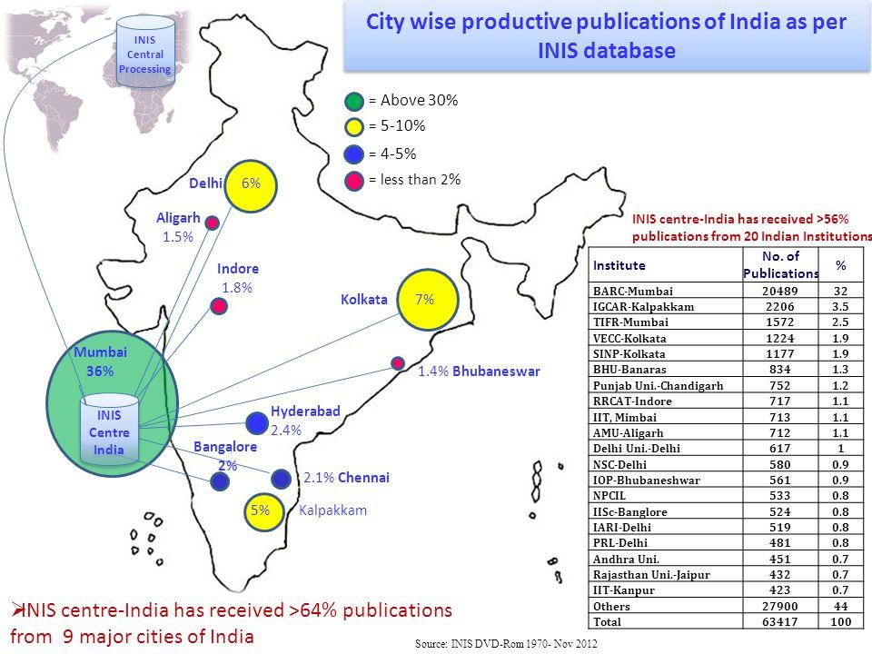 Mumbai 36% Kolkata 7% Delhi 6% 5% Kalpakkam Hyderabad 2.4% 2.1% Chennai Bangalore 2% Indore 1.8% Aligarh 1.5% 1.4% Bhubaneswar INIS Centre India City wise productive publications of India as per INIS database = Above 30% = 5-10% = 4-5% = less than 2 % INIS Central Processing INIS Central Processing  INIS centre-India has received >64% publications from 9 major cities of India INIS centre-India has received >56% publications from 20 Indian Institutions Institute No.