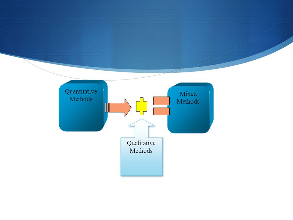 Mixed Methods Qualitative Methods