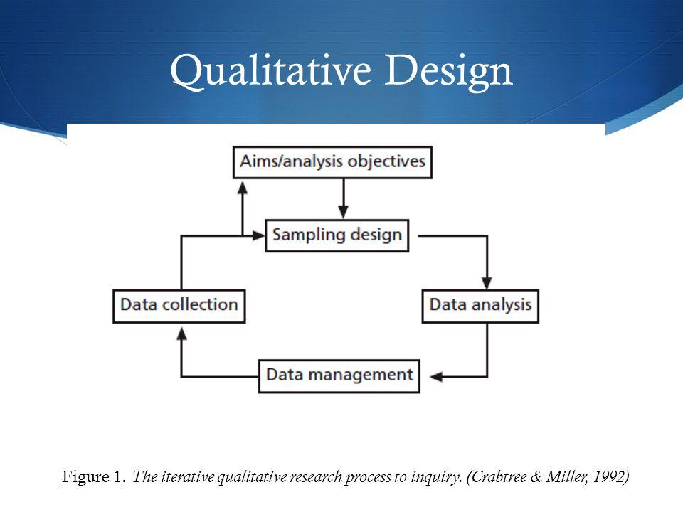 Qualitative Design Figure 1. The iterative qualitative research process to inquiry.