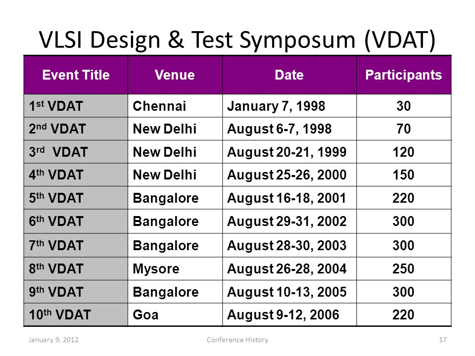17 VLSI Design & Test Symposum (VDAT) Event TitleVenueDateParticipants 1 st VDATChennaiJanuary 7, 199830 2 nd VDATNew DelhiAugust 6-7, 199870 3 rd VDATNew DelhiAugust 20-21, 1999120 4 th VDATNew DelhiAugust 25-26, 2000150 5 th VDATBangaloreAugust 16-18, 2001220 6 th VDATBangaloreAugust 29-31, 2002300 7 th VDATBangaloreAugust 28-30, 2003300 8 th VDATMysoreAugust 26-28, 2004250 9 th VDATBangaloreAugust 10-13, 2005300 10 th VDATGoaAugust 9-12, 2006220 January 9, 2012Conference History
