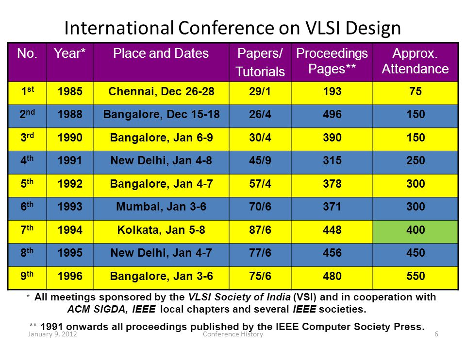 International Conference on VLSI Design No.Year*Place and DatesPapers/ Tutorials Proceedings Pages** Approx.